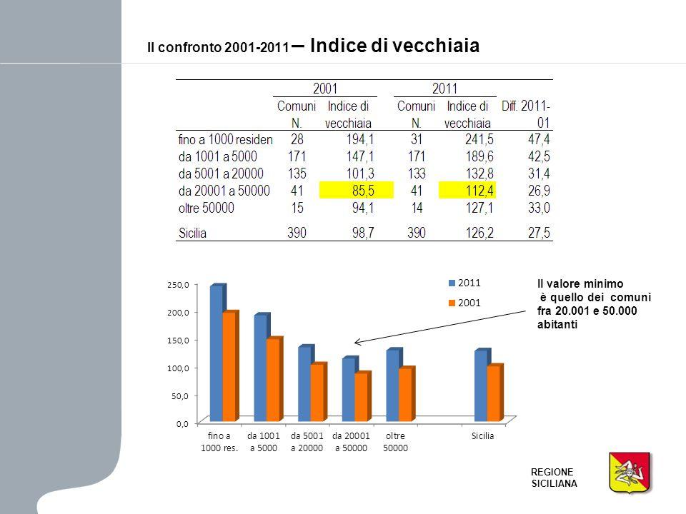 REGIONE SICILIANA Il confronto 2001-2011 – Indice di dipendenza Enea, Anchise e Ascanio G.L.