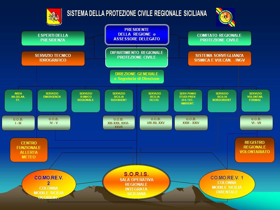 COMITATO REGIONALE PROTEZIONE CIVILE ESPERTI DELLA PRESIDENZA PRESIDENTE DELLA REGIONE o ASSESSORE DELEGATO SERVIZIO TECNICO IDROGRAFICO DIPARTIMENTO