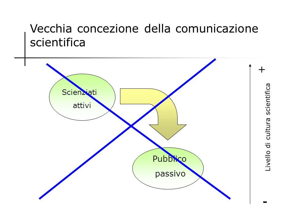 Percorso della comunicazione scientifica Livello intraspecialistico Livello interspecialistico Livello pedagogico Livello popolare Il percorso è chiar