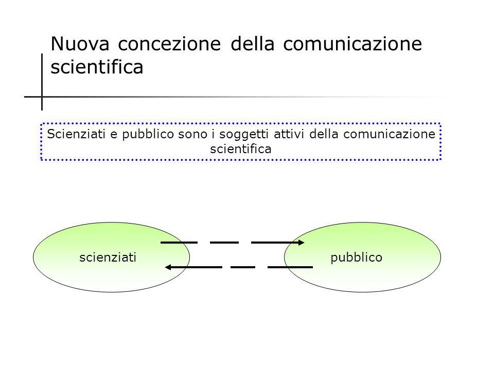 Vecchia concezione della comunicazione scientifica Scienziati attivi Pubblico passivo + - Livello di cultura scientifica