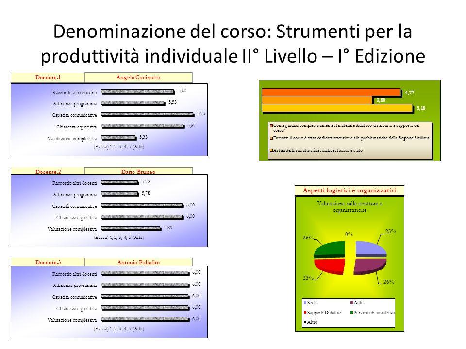 Denominazione del corso: Strumenti per la produttività individuale II° Livello – I° Edizione Aspetti logistici e organizzativi Docente.1Angelo Cucinot