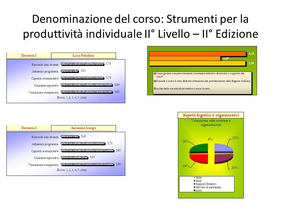 Denominazione del corso: Strumenti per la produttività individuale II° Livello – II° Edizione Aspetti logistici e organizzativi Docente.1Luca Paladina Docente.2Antonino Longo