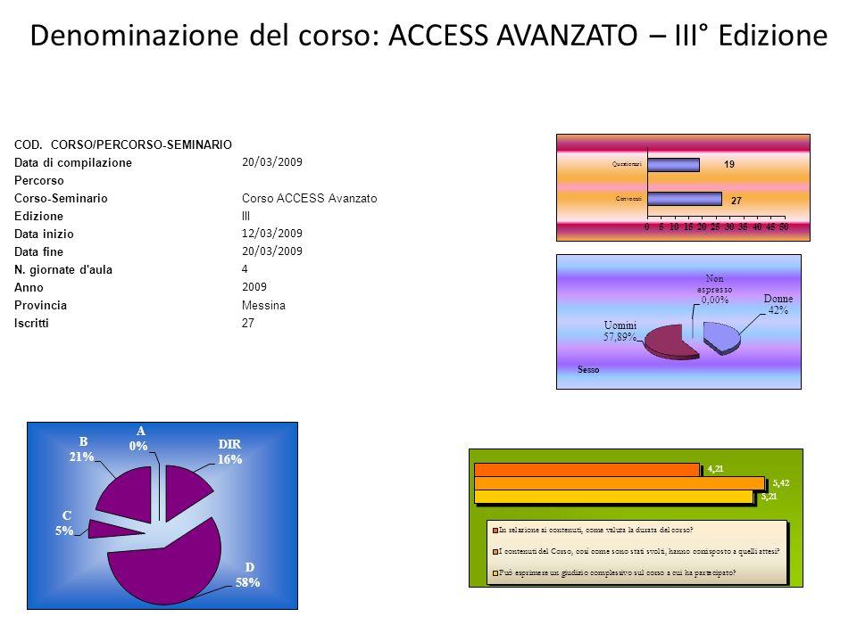 COD. CORSO/PERCORSO-SEMINARIO Data di compilazione 20/03/2009 Percorso Corso-SeminarioCorso ACCESS Avanzato EdizioneIII Data inizio 12/03/2009 Data fi