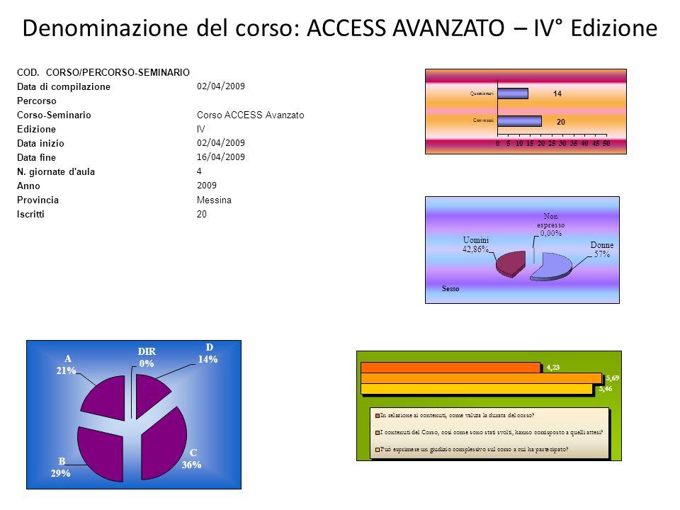 Denominazione del corso: ACCESS AVANZATO – IV° Edizione COD. CORSO/PERCORSO-SEMINARIO Data di compilazione 02/04/2009 Percorso Corso-SeminarioCorso AC