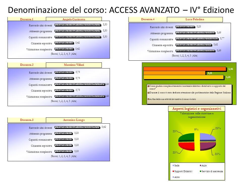 Denominazione del corso: ACCESS AVANZATO – IV° Edizione Aspetti logistici e organizzativi Docente.1Angelo Cucinotta Docente.2Massimo Villari Docente.3