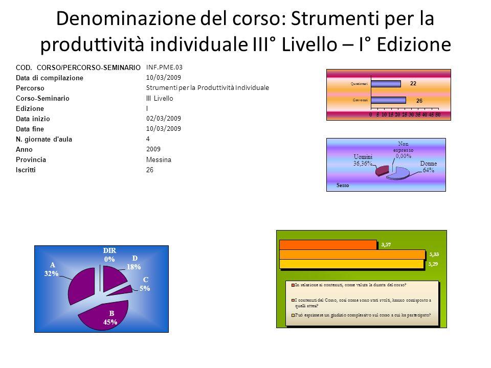 Denominazione del corso: Strumenti per la produttività individuale III° Livello – I° Edizione COD. CORSO/PERCORSO-SEMINARIO INF.PME.03 Data di compila