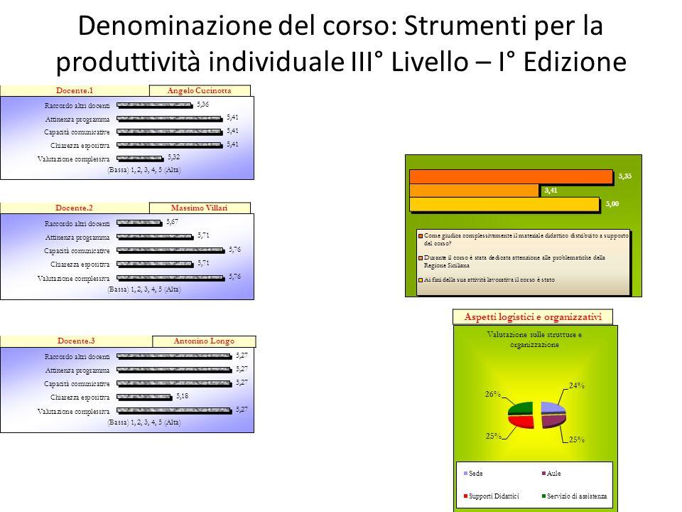 Denominazione del corso: Strumenti per la produttività individuale III° Livello – I° Edizione Aspetti logistici e organizzativi Docente.1Angelo Cucino