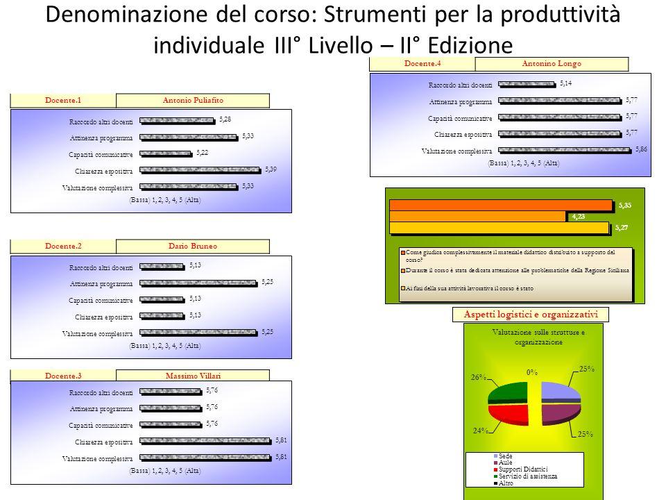 Denominazione del corso: Strumenti per la produttività individuale III° Livello – II° Edizione Aspetti logistici e organizzativi Docente.1Antonio Puli