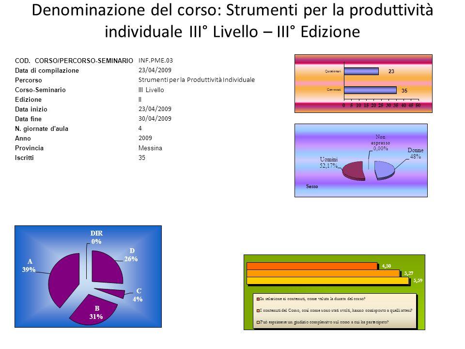 Denominazione del corso: Strumenti per la produttività individuale III° Livello – III° Edizione COD. CORSO/PERCORSO-SEMINARIO INF.PME.03 Data di compi