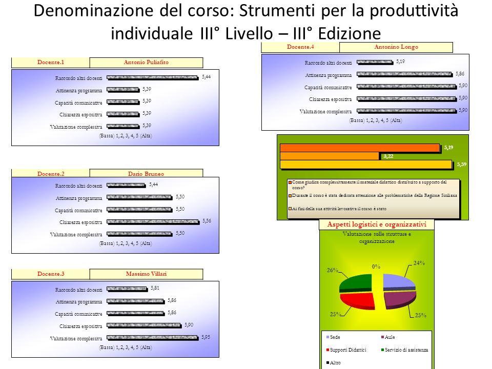 Denominazione del corso: Strumenti per la produttività individuale III° Livello – III° Edizione Aspetti logistici e organizzativi Docente.1Antonio Pul