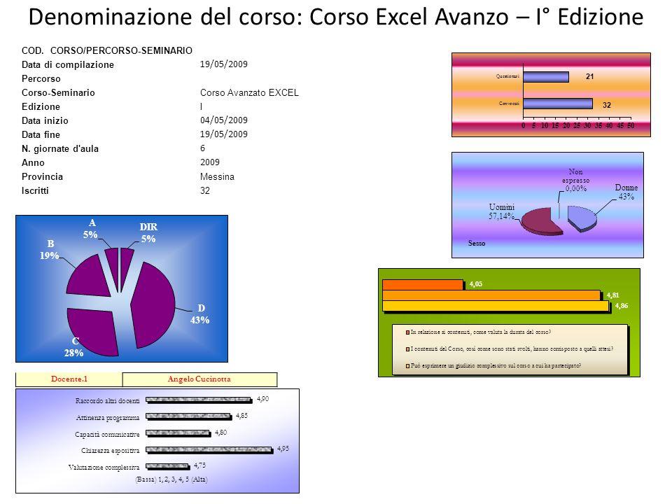 Denominazione del corso: Corso Excel Avanzo – I° Edizione COD. CORSO/PERCORSO-SEMINARIO Data di compilazione 19/05/2009 Percorso Corso-SeminarioCorso