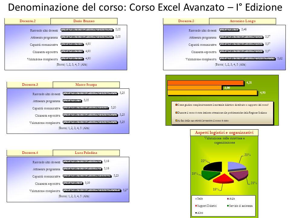 Denominazione del corso: Corso Excel Avanzato – I° Edizione Aspetti logistici e organizzativi Docente.2Dario Bruneo Docente.3Marco Scarpa Docente.4Luc