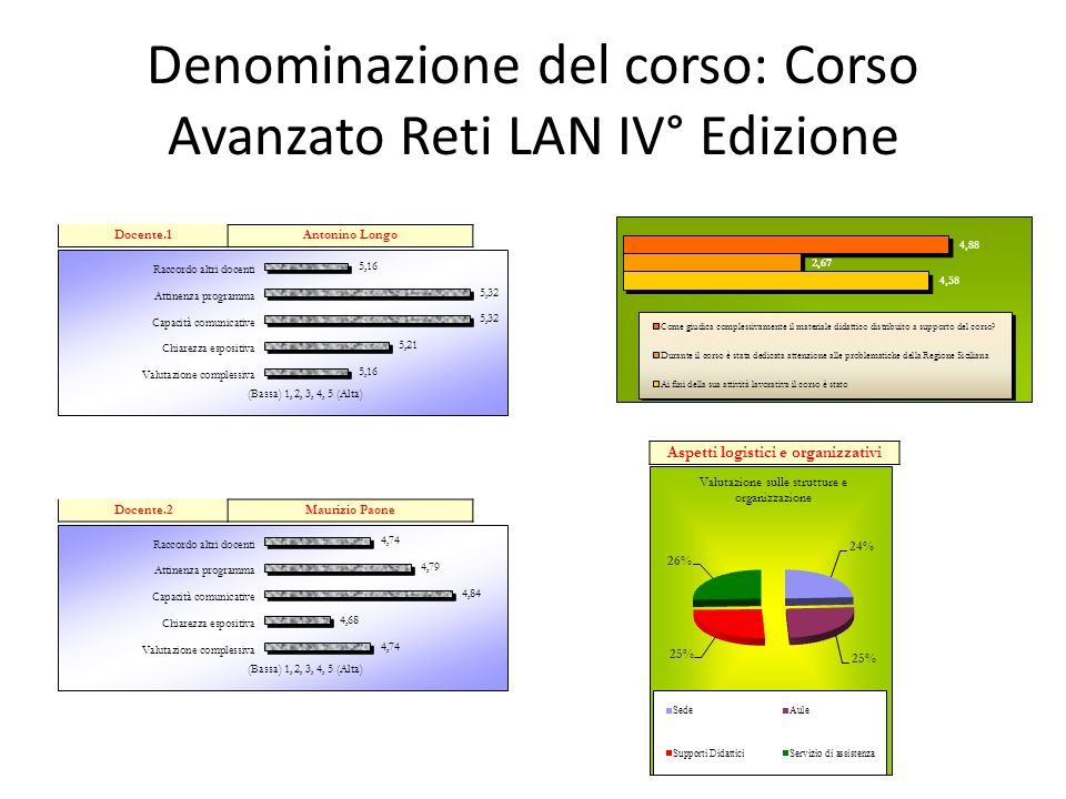 Denominazione del corso: Corso Avanzato Reti LAN IV° Edizione Aspetti logistici e organizzativi Docente.1Antonino Longo Docente.2Maurizio Paone