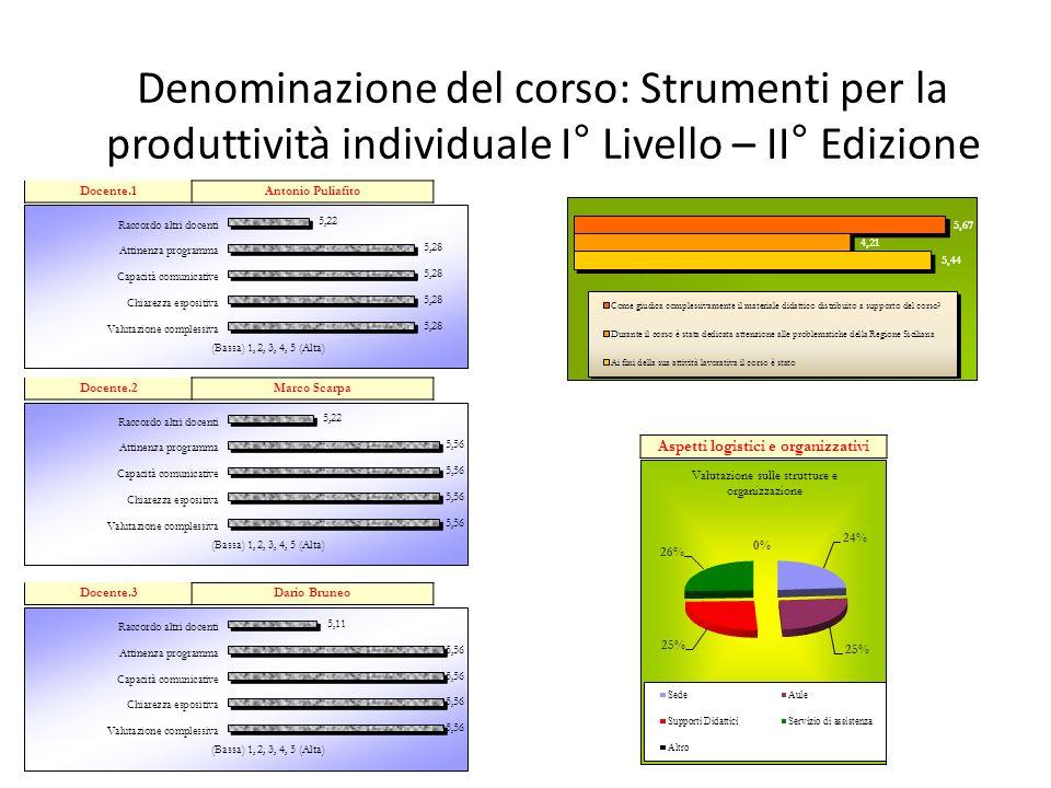 Aspetti logistici e organizzativi Denominazione del corso: Strumenti per la produttività individuale I° Livello – II° Edizione Docente.1Antonio Puliaf