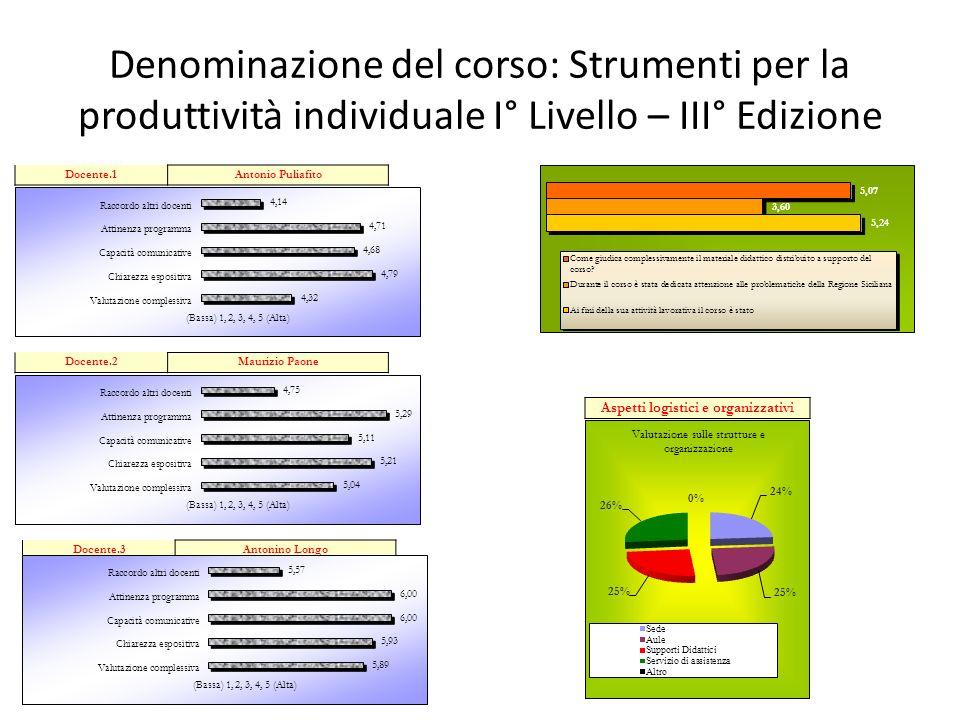 Denominazione del corso: Strumenti per la produttività individuale I° Livello – III° Edizione Docente.1Antonio Puliafito Docente.2Maurizio Paone Docen