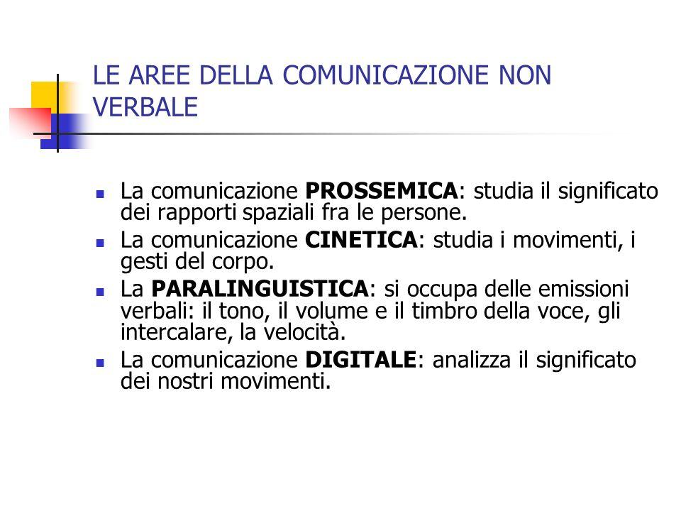 LE AREE DELLA COMUNICAZIONE NON VERBALE La comunicazione PROSSEMICA: studia il significato dei rapporti spaziali fra le persone. La comunicazione CINE