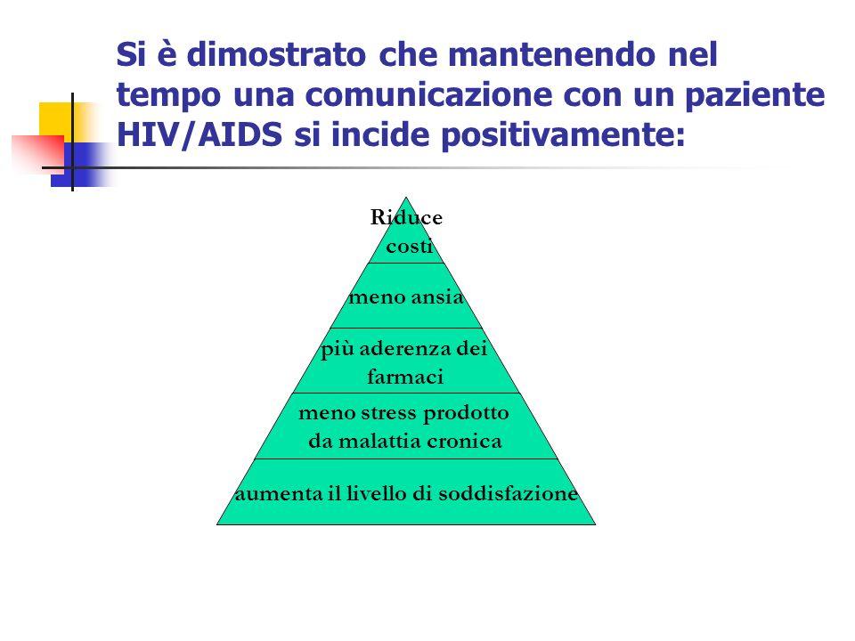 Si è dimostrato che mantenendo nel tempo una comunicazione con un paziente HIV/AIDS si incide positivamente: Riduce costi meno ansia più aderenza dei