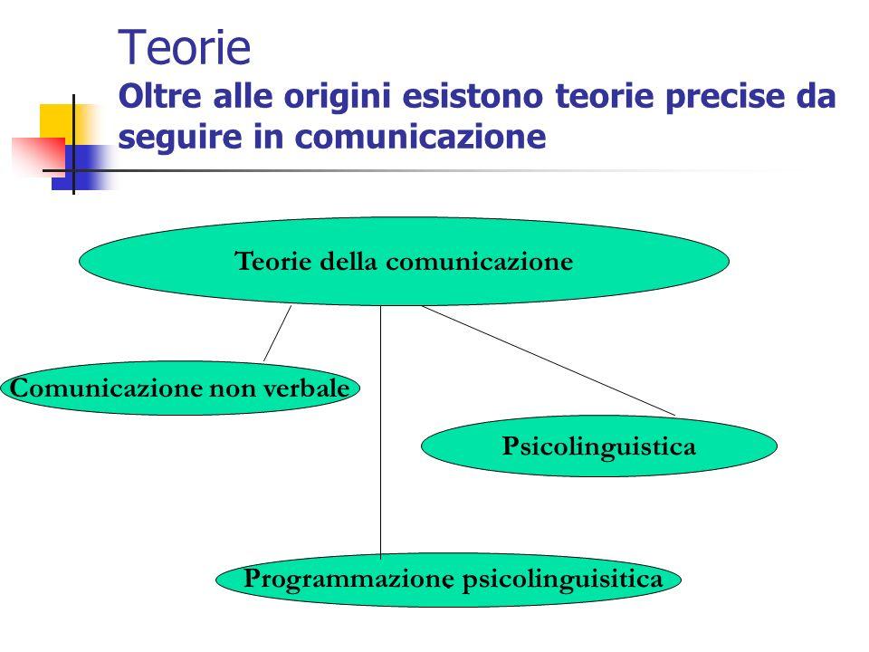 Teorie Oltre alle origini esistono teorie precise da seguire in comunicazione Teorie della comunicazione Comunicazione non verbale Psicolinguistica. P