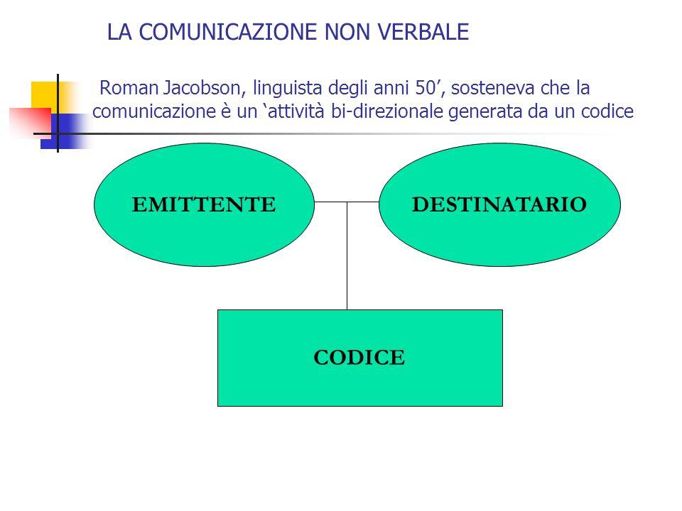 LA COMUNICAZIONE NON VERBALE Roman Jacobson, linguista degli anni 50, sosteneva che la comunicazione è un attività bi-direzionale generata da un codic
