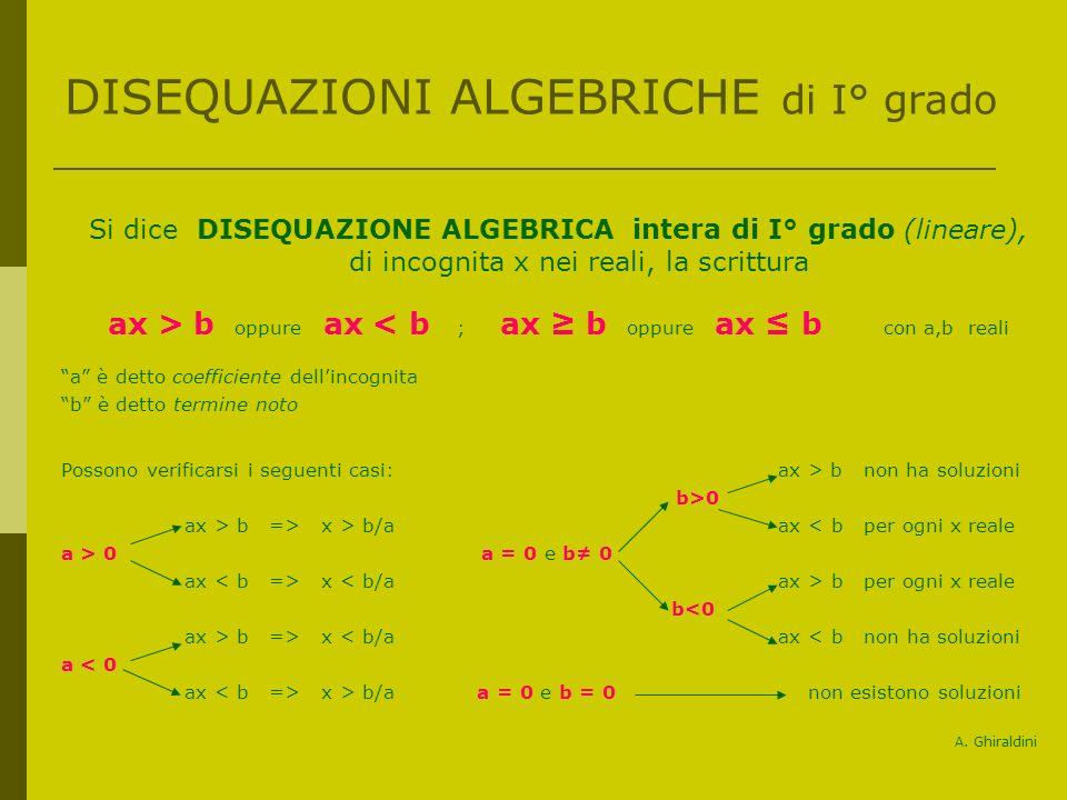 DISEQUAZIONI ALGEBRICHE di I° grado Si dice DISEQUAZIONE ALGEBRICA intera di I° grado (lineare), di incognita x nei reali, la scrittura ax > b oppure ax < b ; ax b oppure ax b con a,b reali a è detto coefficiente dellincognita b è detto termine noto Possono verificarsi i seguenti casi: ax > b non ha soluzioni b>0 ax > b => x > b/a ax < b per ogni x reale a > 0 a = 0 e b 0 ax x b per ogni x reale b<0 ax > b => x < b/a ax < b non ha soluzioni a < 0 ax x > b/a a = 0 e b = 0 non esistono soluzioni A.