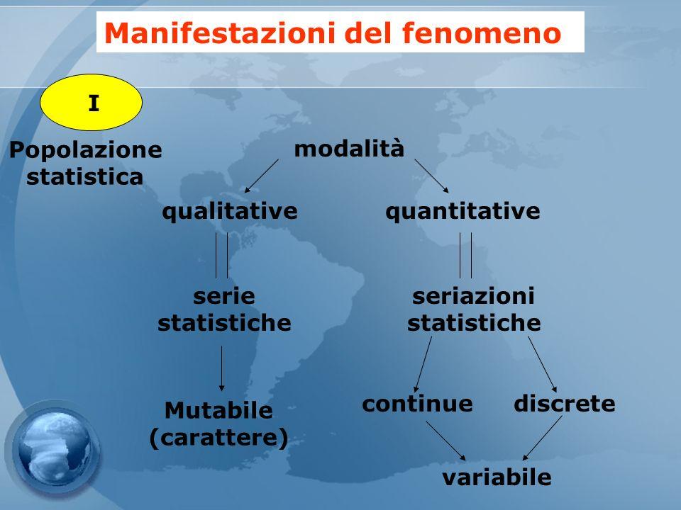 Manifestazioni del fenomeno modalità serie statistiche quantitativequalitative seriazioni statistiche Mutabile (carattere) continuediscrete variabile