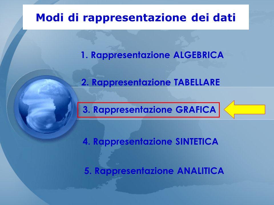 Modi di rappresentazione dei dati 5. Rappresentazione ANALITICA 1. Rappresentazione ALGEBRICA 2. Rappresentazione TABELLARE 3. Rappresentazione GRAFIC