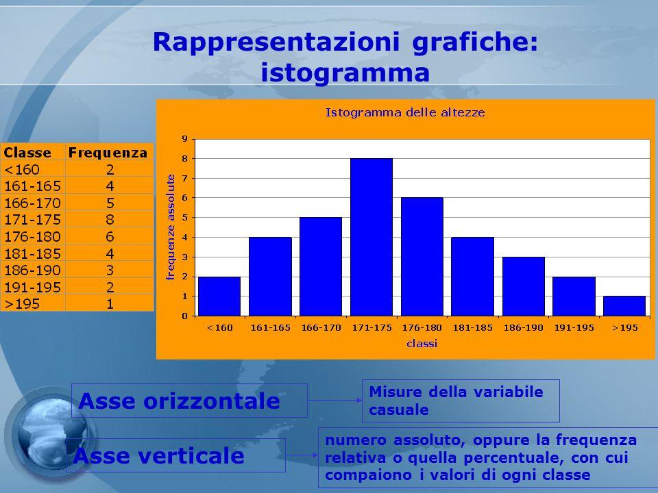 Rappresentazioni grafiche: istogramma Asse orizzontale Asse verticale Misure della variabile casuale numero assoluto, oppure la frequenza relativa o q