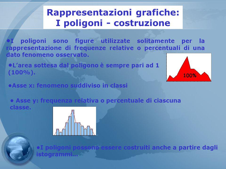 Rappresentazioni grafiche: I poligoni - costruzione I poligoni sono figure utilizzate solitamente per la rappresentazione di frequenze relative o perc
