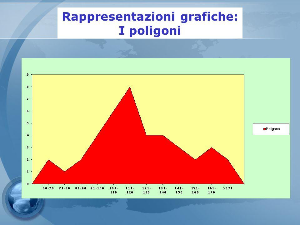 Rappresentazioni grafiche: I poligoni