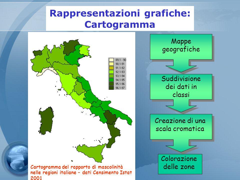 Mappe geografiche Suddivisione dei dati in classi Creazione di una scala cromatica Colorazione delle zone Cartogramma del rapporto di mascolinità nell