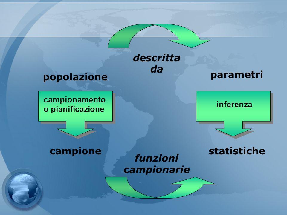 popolazione campione parametri inferenza statistiche descritta da funzioni campionarie campionamento o pianificazione
