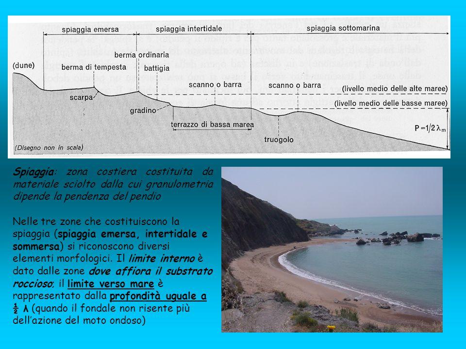 Spiaggia: zona costiera costituita da materiale sciolto dalla cui granulometria dipende la pendenza del pendio Nelle tre zone che costituiscono la spi