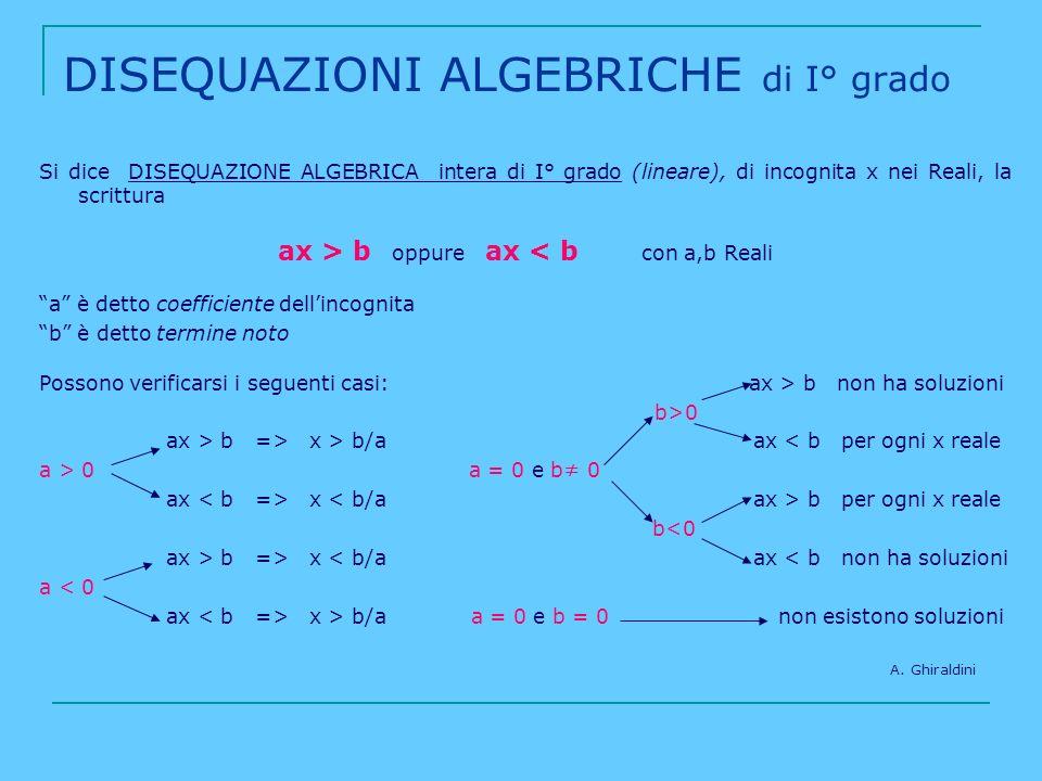 DISEQUAZIONI ALGEBRICHE di I° grado Si dice DISEQUAZIONE ALGEBRICA intera di I° grado (lineare), di incognita x nei Reali, la scrittura ax > b oppure
