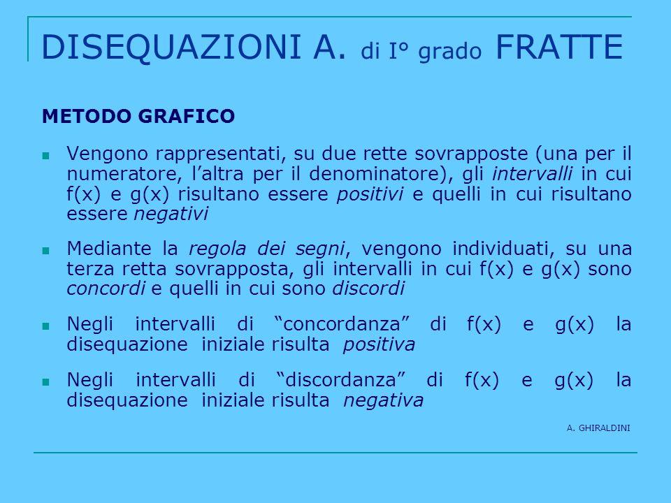 DISEQUAZIONI A. di I° grado FRATTE METODO GRAFICO Vengono rappresentati, su due rette sovrapposte (una per il numeratore, laltra per il denominatore),