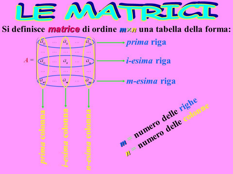 matrice m n Si definisce matrice di ordine m n una tabella della forma: m n m = numero delle righe n = numero delle colonne prima riga i-esima riga m-esima riga prima colonna i-esima colonna n-esima colonna