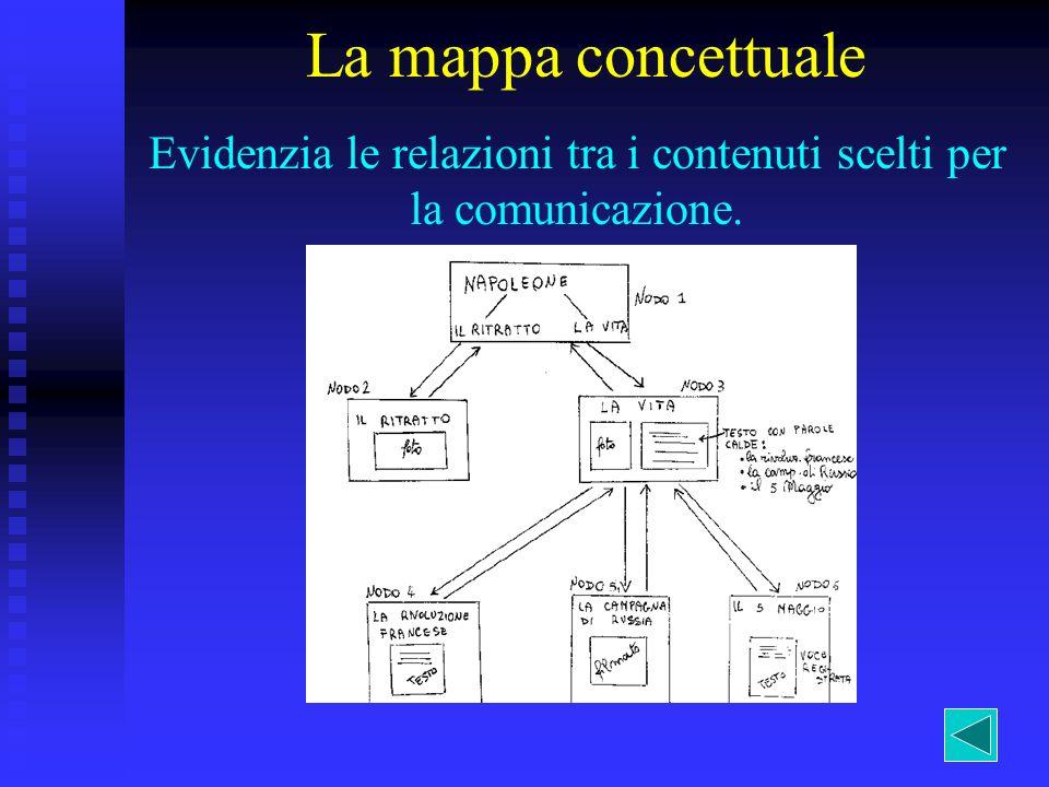 Evidenzia le relazioni tra i contenuti scelti per la comunicazione. La mappa concettuale