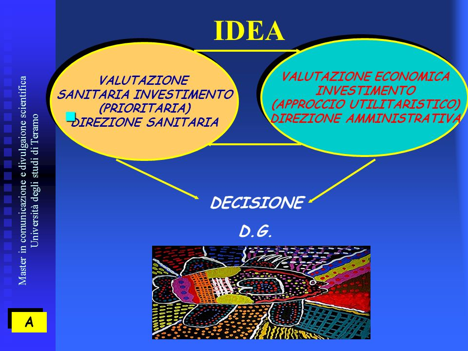 Master in comunicazione e divulgaione scientifica Università degli studi di Teramo A A IDEA VALUTAZIONE SANITARIA INVESTIMENTO (PRIORITARIA) DIREZIONE SANITARIA VALUTAZIONE SANITARIA INVESTIMENTO (PRIORITARIA) DIREZIONE SANITARIA VALUTAZIONE ECONOMICA INVESTIMENTO (APPROCCIO UTILITARISTICO) DIREZIONE AMMINISTRATIVA VALUTAZIONE ECONOMICA INVESTIMENTO (APPROCCIO UTILITARISTICO) DIREZIONE AMMINISTRATIVA DECISIONE D.G.