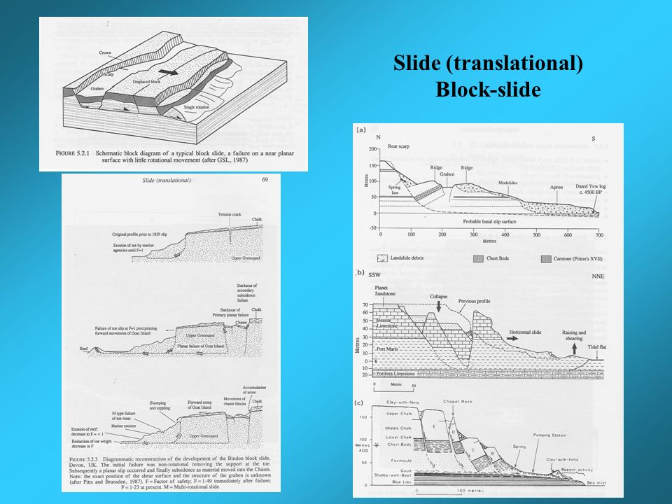 Slide (translational) Slab-slide