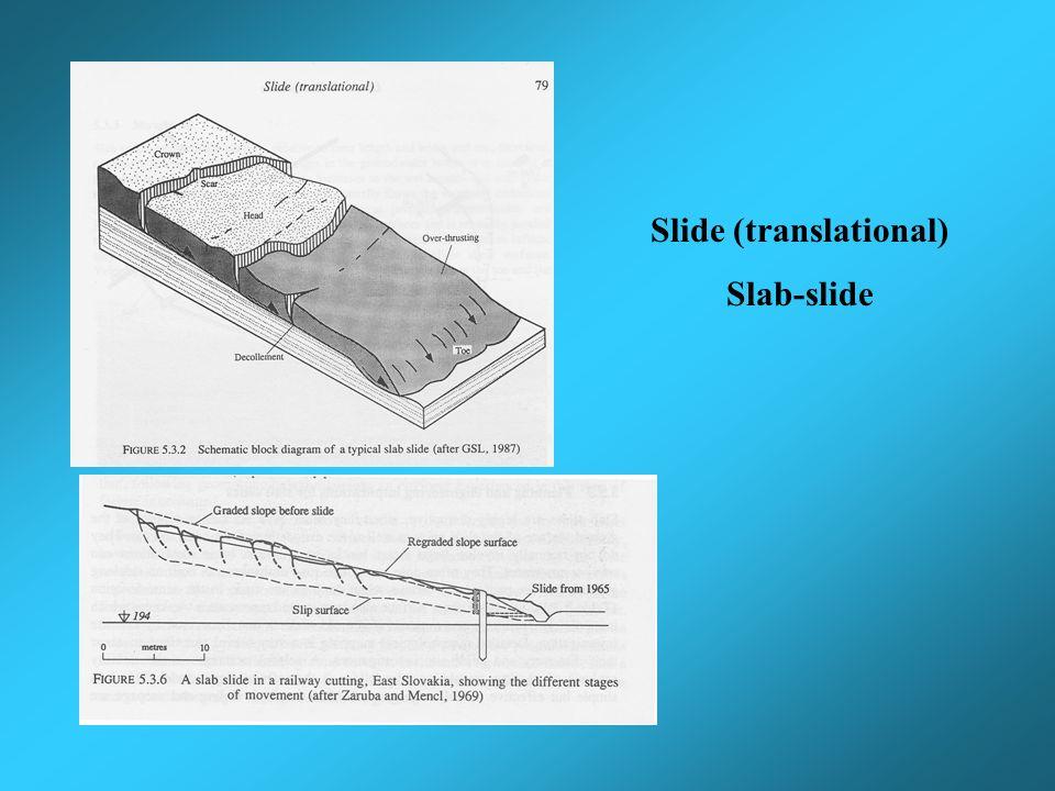 Slide (translational) Slab-slide