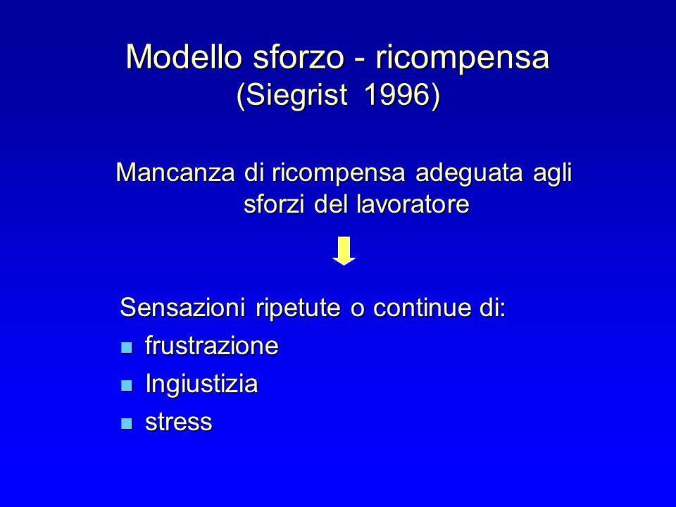 Modello sforzo - ricompensa (Siegrist 1996) Mancanza di ricompensa adeguata agli sforzi del lavoratore Sensazioni ripetute o continue di: frustrazione frustrazione Ingiustizia Ingiustizia stress stress