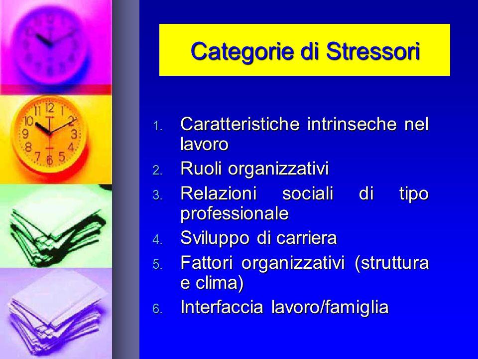 Categorie di Stressori 1. Caratteristiche intrinseche nel lavoro 2. Ruoli organizzativi 3. Relazioni sociali di tipo professionale 4. Sviluppo di carr
