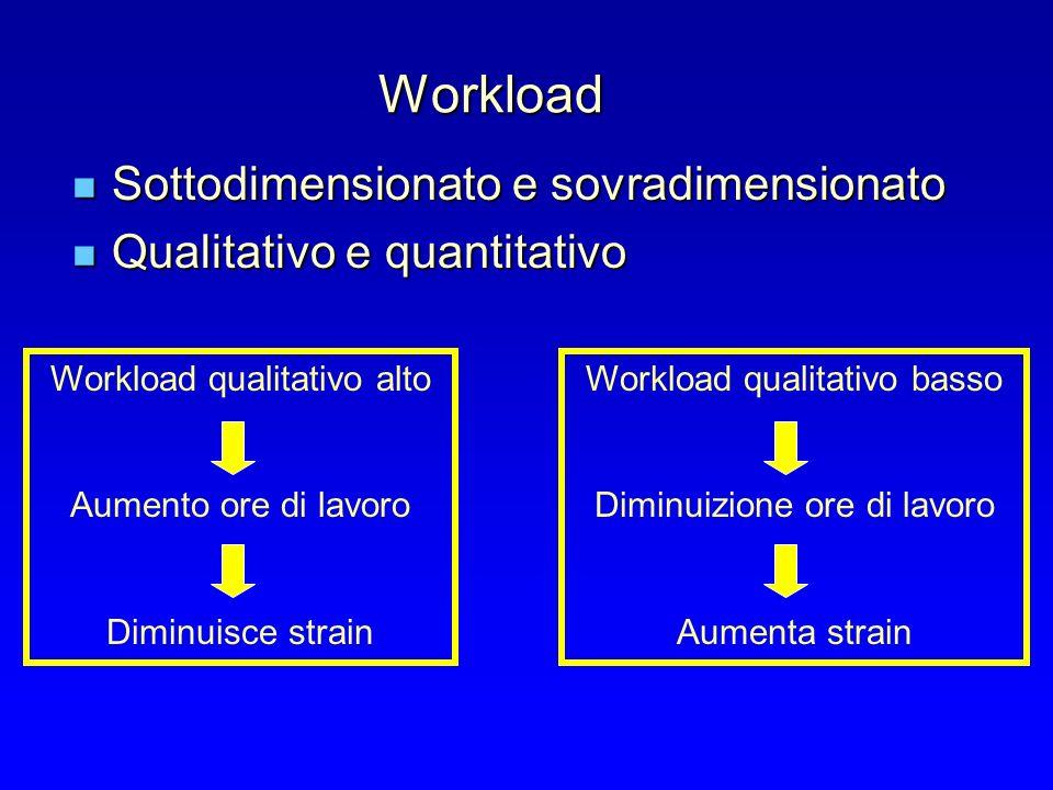 Workload Sottodimensionato e sovradimensionato Sottodimensionato e sovradimensionato Qualitativo e quantitativo Qualitativo e quantitativo Workload qualitativo alto Aumento ore di lavoro Diminuisce strain Workload qualitativo basso Diminuizione ore di lavoro Aumenta strain