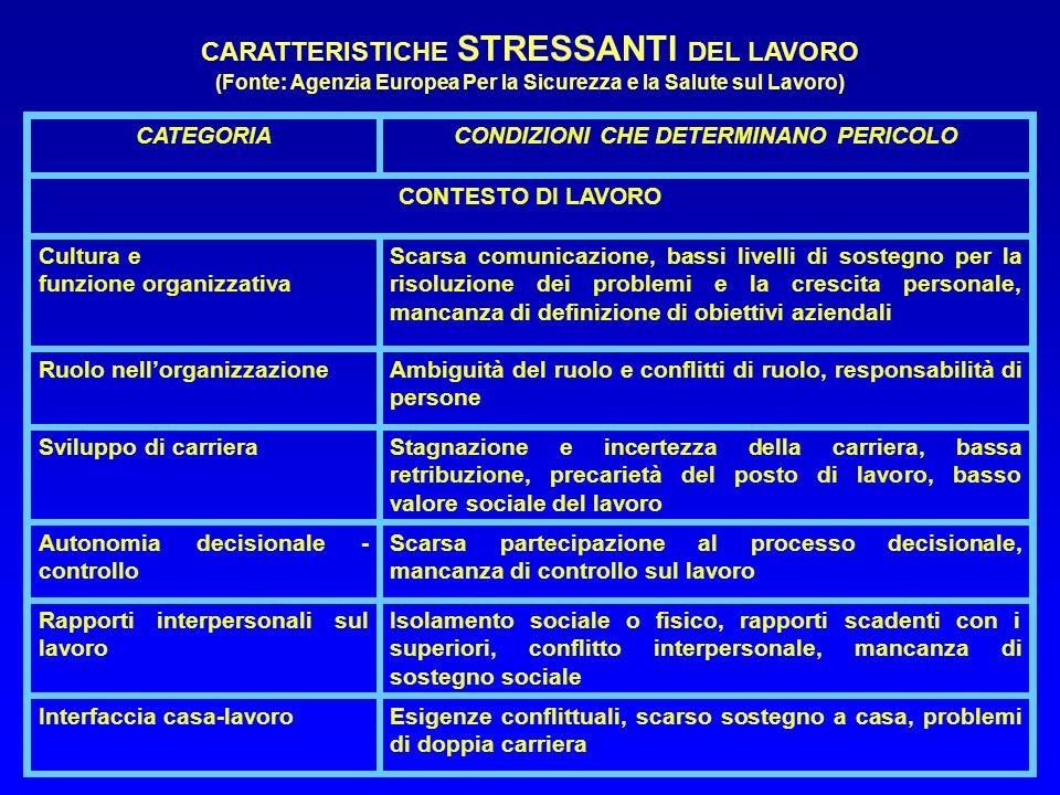 CARATTERISTICHE STRESSANTI DEL LAVORO (Fonte: Agenzia Europea Per la Sicurezza e la Salute sul Lavoro) CATEGORIACONDIZIONI CHE DETERMINANO PERICOLO CO