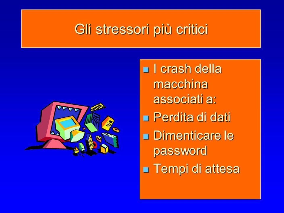 Gli stressori più critici I crash della macchina associati a: I crash della macchina associati a: Perdita di dati Perdita di dati Dimenticare le passw