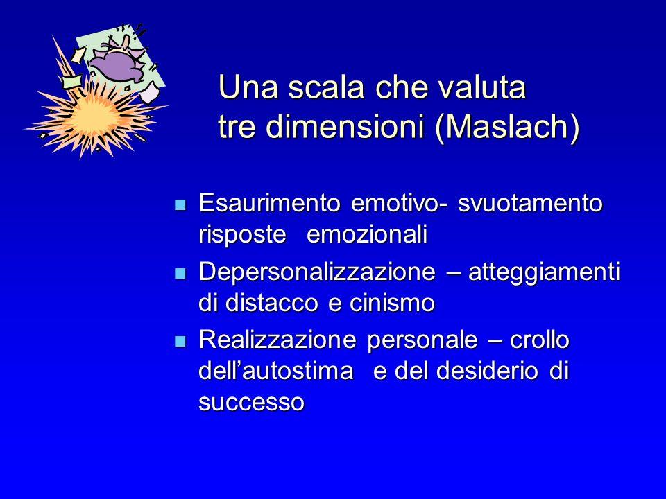 Una scala che valuta tre dimensioni (Maslach) Esaurimento emotivo- svuotamento risposte emozionali Esaurimento emotivo- svuotamento risposte emozional