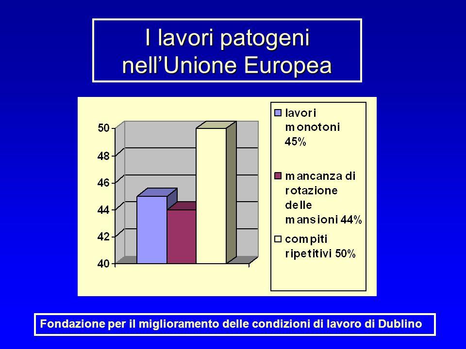 Le patologie dei lavoratori europei Fondazione per il miglioramento delle condizioni di lavoro di Dublino