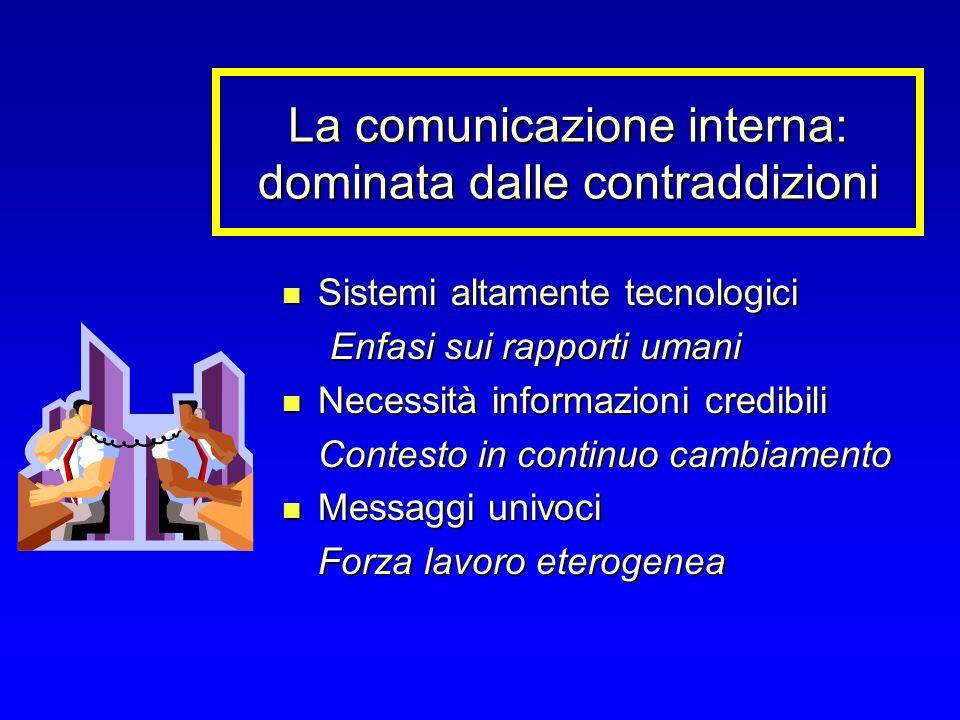 La comunicazione interna: dominata dalle contraddizioni Sistemi altamente tecnologici Sistemi altamente tecnologici Enfasi sui rapporti umani Necessità informazioni credibili Necessità informazioni credibili Contesto in continuo cambiamento Messaggi univoci Messaggi univoci Forza lavoro eterogenea