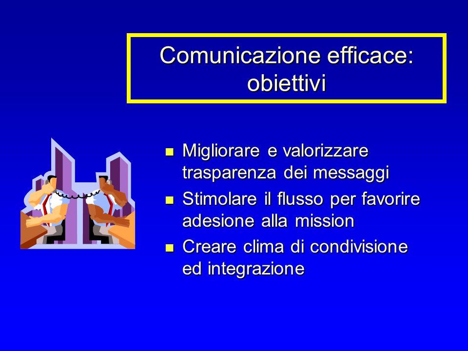 Comunicazione efficace: obiettivi Migliorare e valorizzare trasparenza dei messaggi Migliorare e valorizzare trasparenza dei messaggi Stimolare il flusso per favorire adesione alla mission Stimolare il flusso per favorire adesione alla mission Creare clima di condivisione ed integrazione Creare clima di condivisione ed integrazione