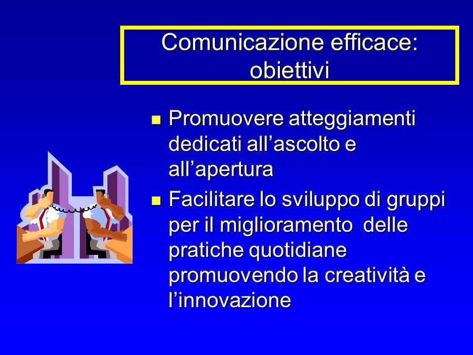 Comunicazione efficace: obiettivi Promuovere atteggiamenti dedicati allascolto e allapertura Promuovere atteggiamenti dedicati allascolto e allapertur