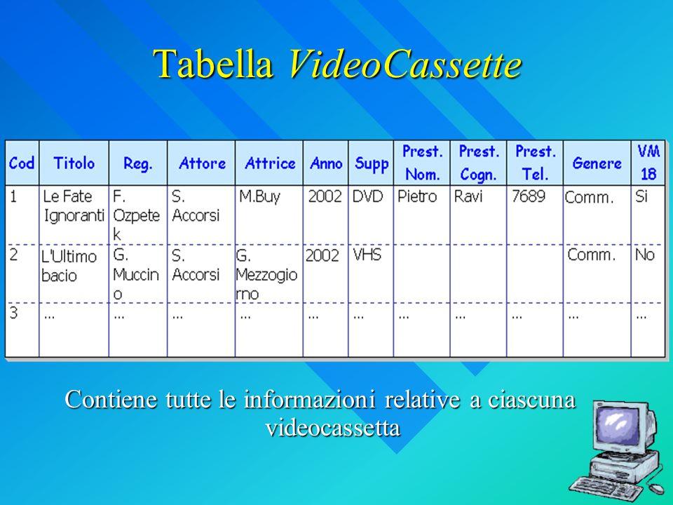 Tabella VideoCassette Contiene tutte le informazioni relative a ciascuna videocassetta